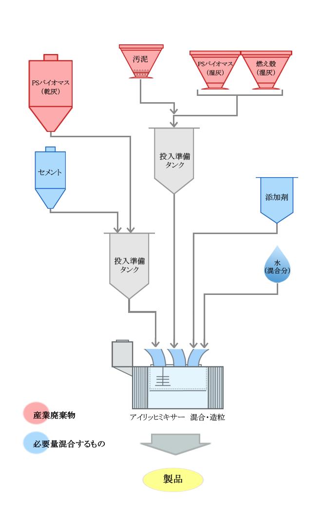 造粒固化施設フローシート